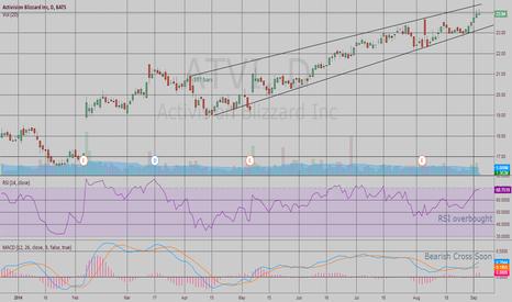 ATVI: Short position on bearish $ATVI, PT $23.50 by mid September