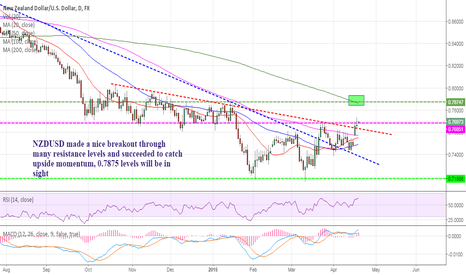 NZDUSD: NZDUSD looking towards 0.7875 levels