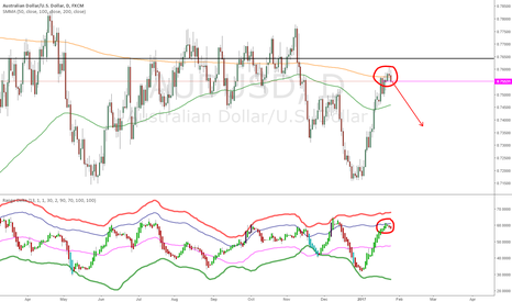AUDUSD: Trade 2: AU Short Range Delta
