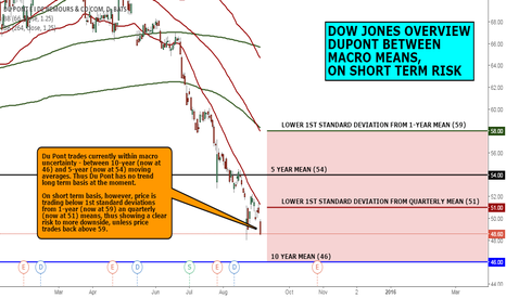 DD: DOW JONES OVERVIEW: DUPONT BETWEEN MACRO MEANS, SHORT TERM RISK