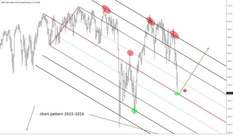 SPX500: Chart pattern 2015-2016