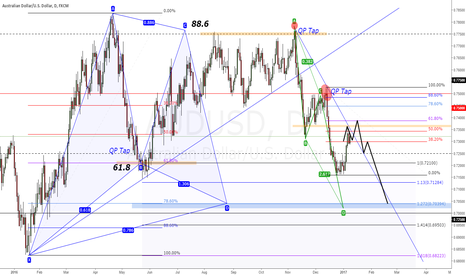 AUDUSD: AUDUSD DAILY GARTLEY + ABCD + Quarter's Theory