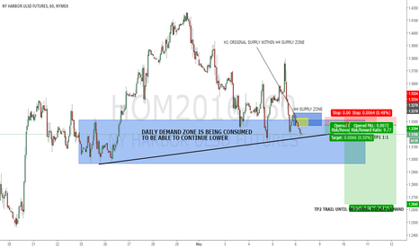 HOM2016: HEATING OIL H1 SELL OPPORTUNITY