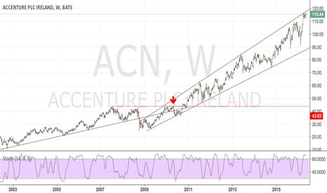 ACN: Accenture - retrolicious ... 1st trade ever !