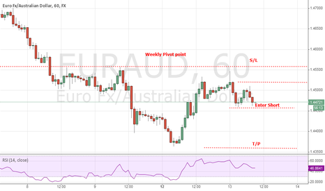 EURAUD: Possible DRPO BUY but SELL on thrust