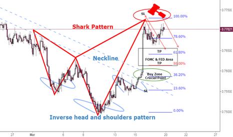 AUDUSD: AUDUSD Pending Sell SHARK ATTACK