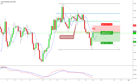 UKOIL: Looking for B&B pattern on Oil (Brent)