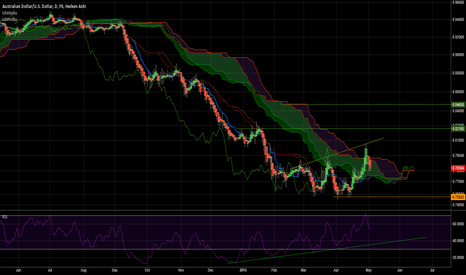 AUDUSD: Pullback, Possible Cloud Breakout