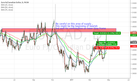 EURCAD: EURCAD gap might be a catch up to supply zone