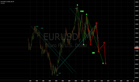 EURUSD: short EUR/USD after rally