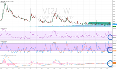 VI2!: VIX (VX) Close to Completing Tradable Bottom on Daily Chart