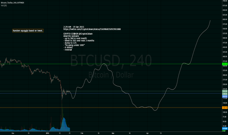 BTCUSD: Squiggly based on CryptoCobain tweet