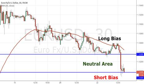 EURUSD: EURUSD, looking to short below 1.1197