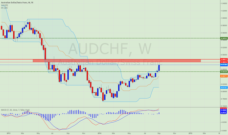 AUDCHF: AUDCHF Weekly