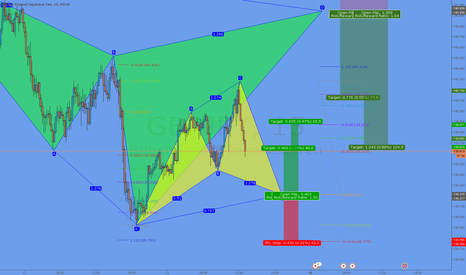 GBPJPY: Potential Cypher Formation