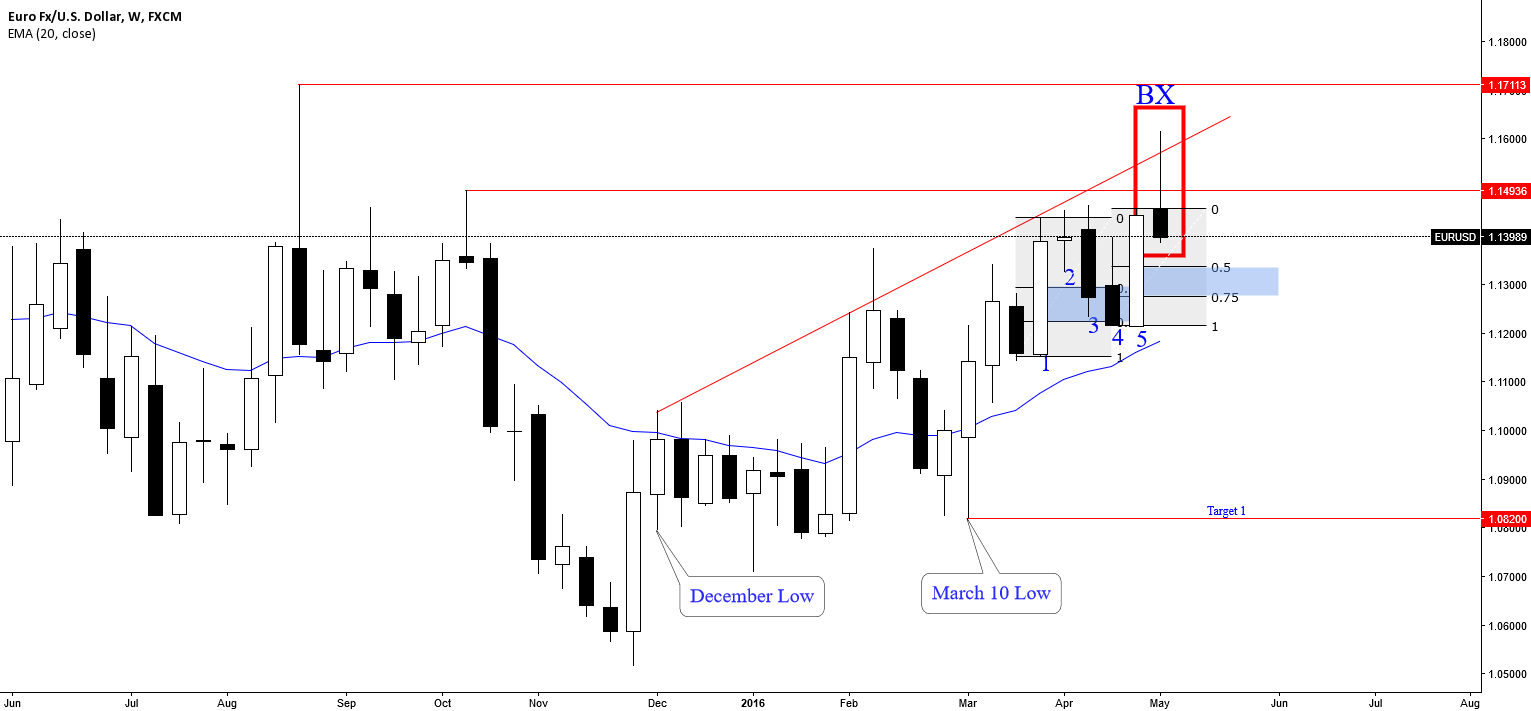 EURUSD: A POSSIBLE BUY CLIMAX
