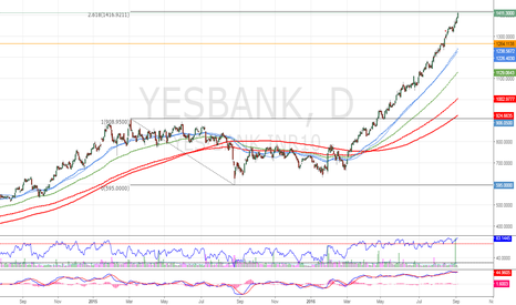 YESBANK: YESBANK near key Fib Extension after pent up rally