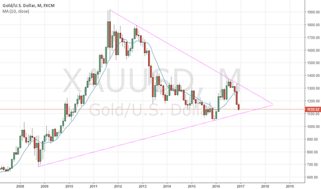 XAUUSD: can we see turn