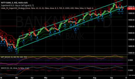 BANKNIFTY: trend line break