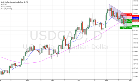 USDCAD: USDCAD short - 4h chart