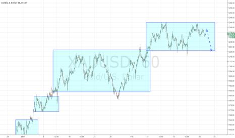 XAUUSD: Gold will go to bottom of range.