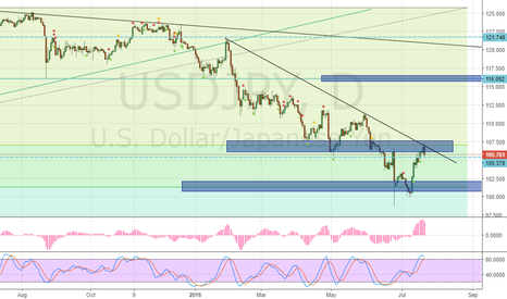 USDJPY: Short this
