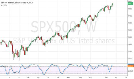 SPX500: #VIX The VIX index is below 20, what in SP500?