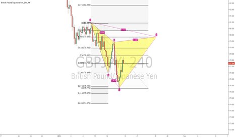 GBPJPY: Bearish GBPJPY cypher