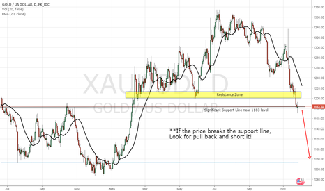 XAUUSD: XAU/USD, DAY CHART, SHORT (27-NOV-2016)