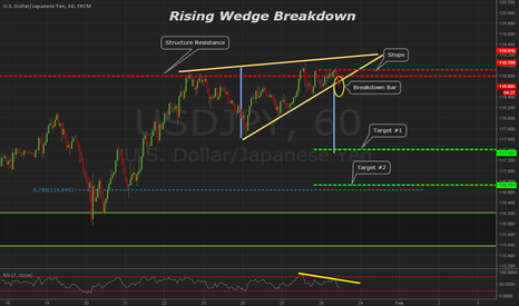 USDJPY: USDJPY 60min Rising Wedge Breakdown