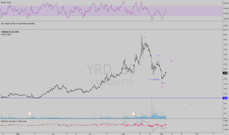 YRD: Another Chinese Stock