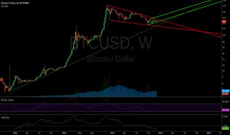 BTCUSD: Bitcoin weekly