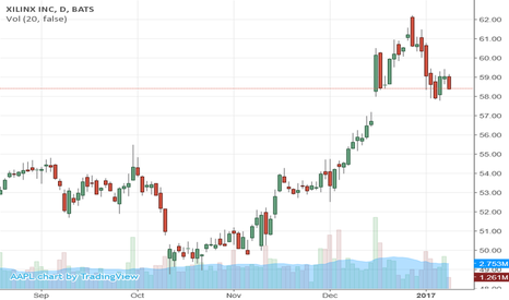 XLNX: Buyout of Soul And Vibe, Inc (SOUL)