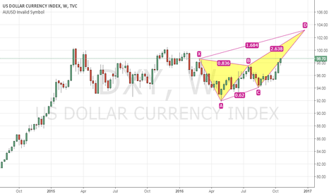 DXY: doller index