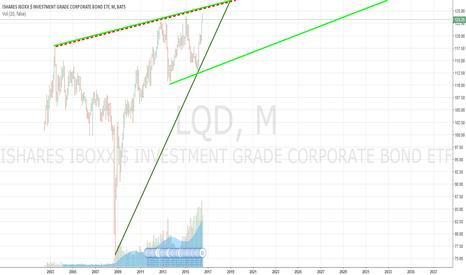LQD: iShares iBoxx $ Investment Grade Corporate Bond ETF