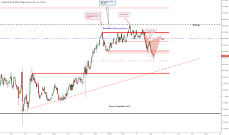 AUDJPY: AUDJPY DAy Short ideas