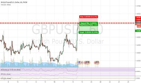 GBPUSD: GBP/USD TRADE 18/5/2016