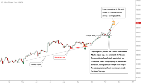 USDCNH: USDCNH-Update: Target Hit, Time To Take Profits? #Forex