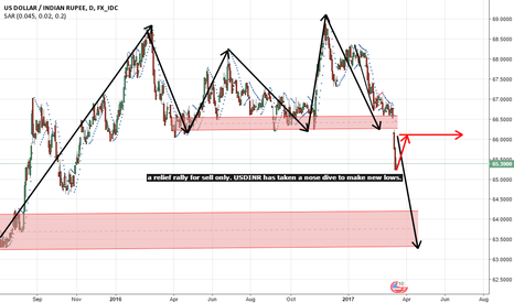 USDINR: usdinr - a rally for sell on rise