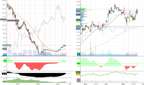 SXE: покупка Southcross Energy Partners, L.P. (SXE)__4.34__(23/05/17)