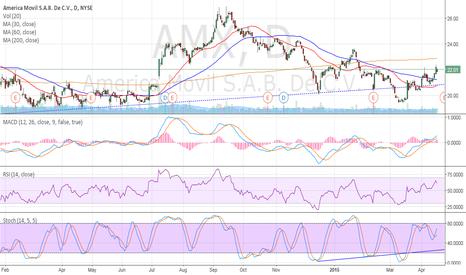 AMX: Buen soporte para el IPyC