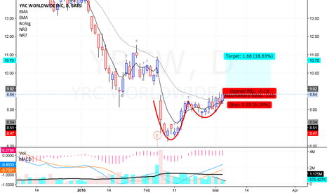 YRCW: YRC Worldwide - Cup and Handle - Long