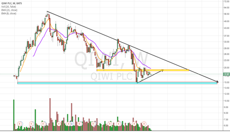 QIWI: Potential Bottom Forming