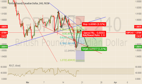 GBPCAD: hope will make a good sell
