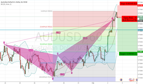 AUDUSD: AUDUSD - Bearish Crab