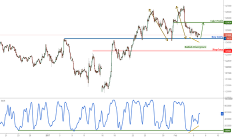 GBPUSD: GBPUSD bouncing nicely, remain bullish