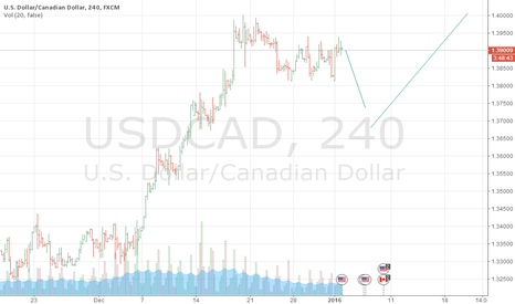 USDCAD: usdcad may fall in shorterm  before up trend resumes