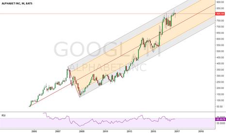 GOOGL: Google - Alphabet Monthly