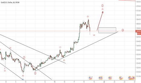 XAUUSD: Gold XAUUSD Long Trading Opportunities (Elliott Wave Analysis)
