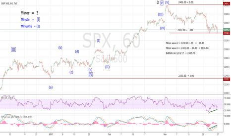 """SPX: SPX Minor Wave """"4"""" Probable Low at 2335.70"""